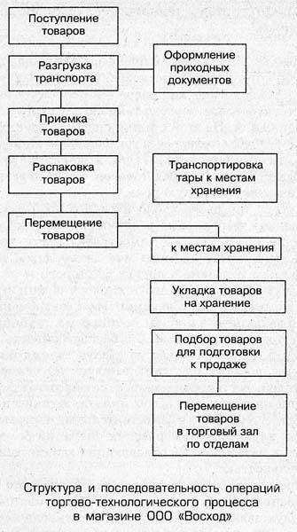 Схема технологического процесса в магазине фото 6