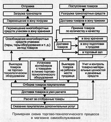 Схема торгово технологического процесса фото 902